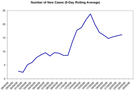 Average number of Ontario Swine Flu cases May 25