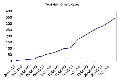 Ontario Swine Flu total cases thru May 25