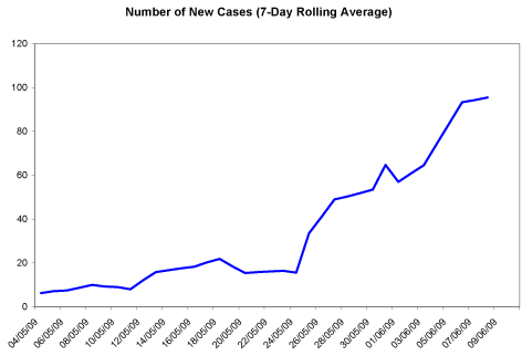 Ontario Swine Flu cases average June 10
