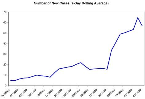 Ontario Swine Flu cases Average June 3