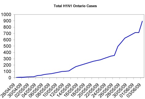 Ontario Swine Flu cases June 3