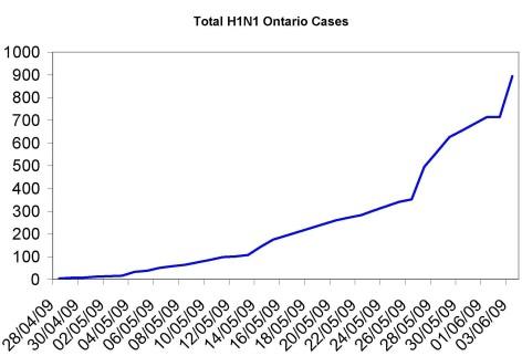 Ontario Swine Flu cases June 3