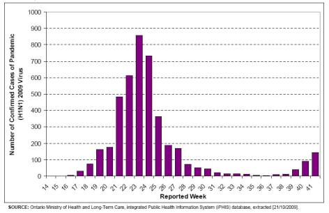 Ontario Swine Flu Cases October 21 2009
