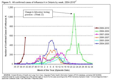 Ontario Swine Flu Cases total October 30 2009