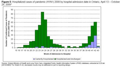 Ontario Swine Flu hospitalizations Oct 30